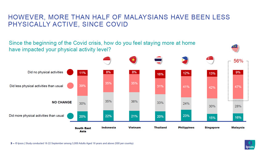 Dapatan kajian Ipsos Malaysia 2020