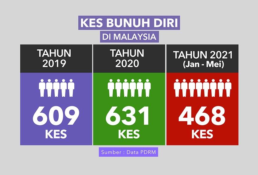 468 kes bunuh diri dilaporkan dalam tempoh lima bulan pertama tahun 2021. Gambar: Infografik Astro Awani